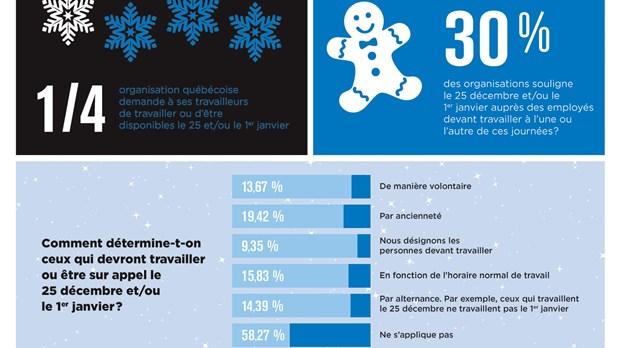 3e851c39d68 1 organisation québécoise sur 4 demande à ses travailleurs de travailler ou  d être disponibles le 25 et ou le 1er janvier